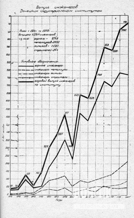 Рост выпуска инженером ДИИ